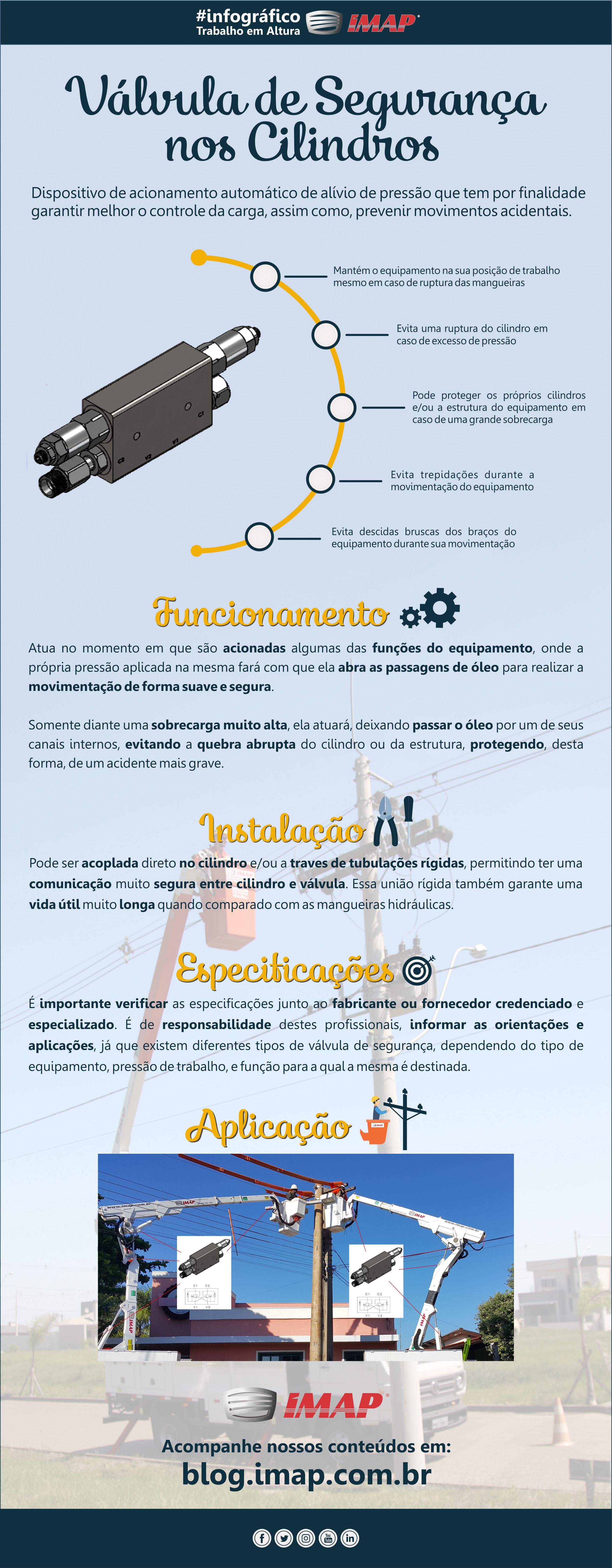 Infográfico Válvula de Segurança nos Cilindros - Válvula de Segurança nos cilindros